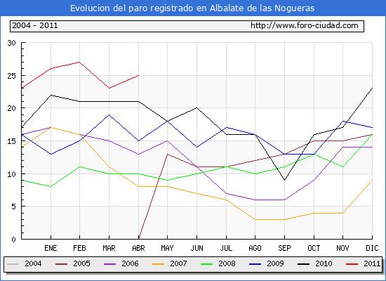 Evolucion  de los datos de parados para el Municipio de ALBALATE DE LAS NOGUERAS hasta ABRIL del 2011.
