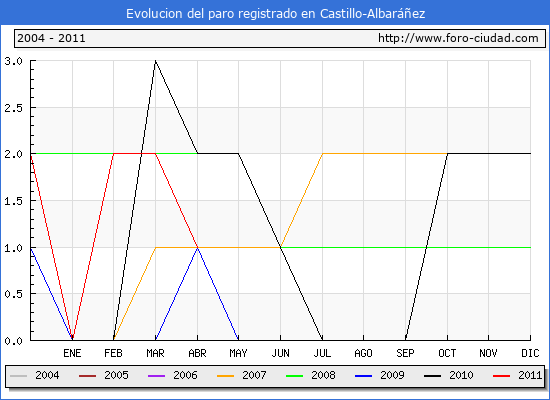 Evolucion  de los datos de parados para el Municipio de CASTILLO-ALBARA�EZ hasta ABRIL del 2011.