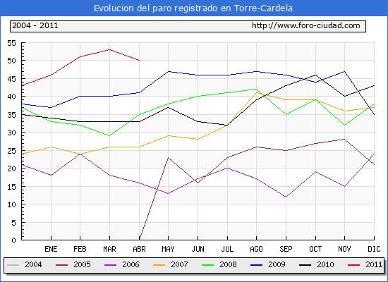 Evolucion  de los datos de parados para el Municipio de Torre-Cardela hasta Abril del 2011.