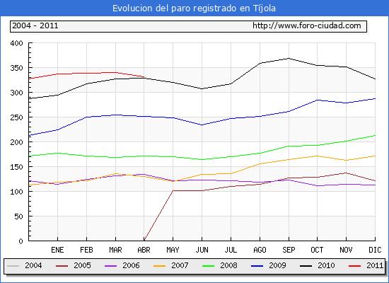 Evolucion  de los datos de parados para el Municipio de TIJOLA hasta ABRIL del 2011.