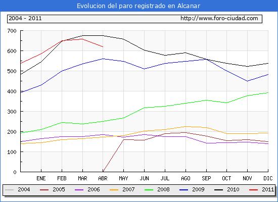 Evolucion  de los datos de parados para el Municipio de ALCANAR hasta ABRIL del 2011.