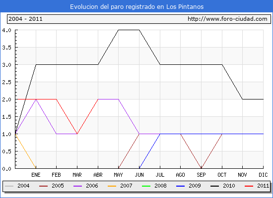 Evolucion  de los datos de parados para el Municipio de LOS PINTANOS hasta ABRIL del 2011.