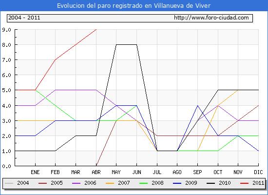 Evolucion  de los datos de parados para el Municipio de VILLANUEVA DE VIVER hasta ABRIL del 2011.