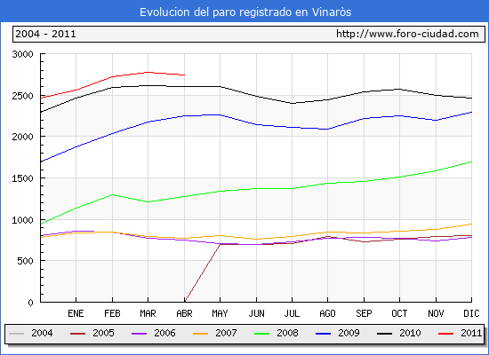 Evolucion  de los datos de parados para el Municipio de VINAROS hasta ABRIL del 2011.