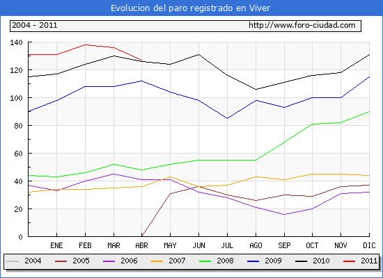 Evolucion  de los datos de parados para el Municipio de VIVER hasta ABRIL del 2011.