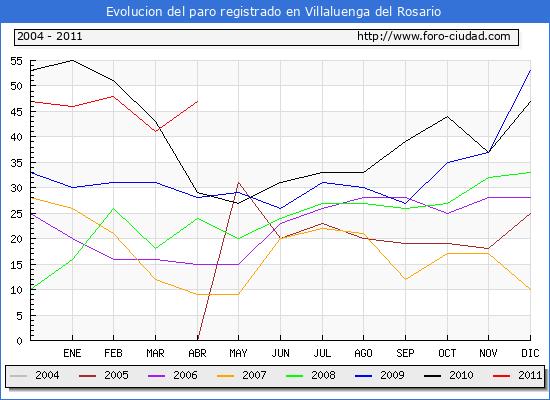 Evolucion  de los datos de parados para el Municipio de VILLALUENGA DEL ROSARIO hasta ABRIL del 2011.