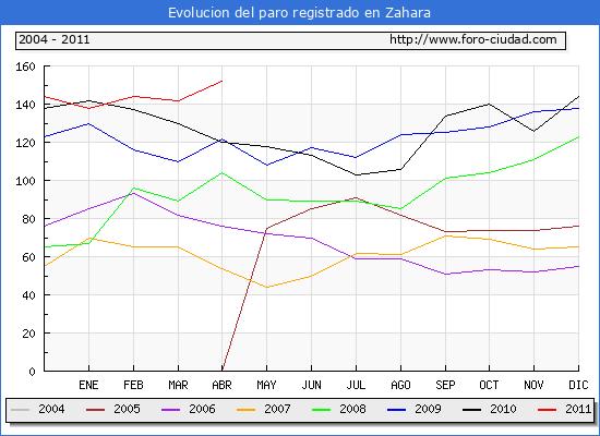 Evolucion  de los datos de parados para el Municipio de ZAHARA hasta ABRIL del 2011.