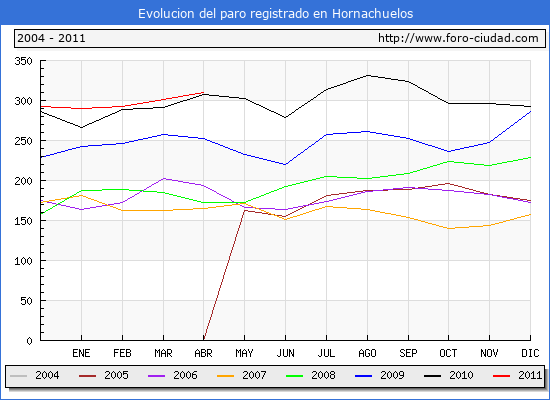 Evolucion  de los datos de parados para el Municipio de HORNACHUELOS hasta ABRIL del 2011.