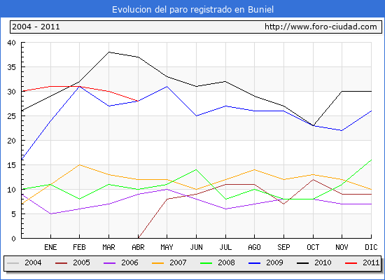 Evolucion  de los datos de parados para el Municipio de BUNIEL hasta ABRIL del 2011.