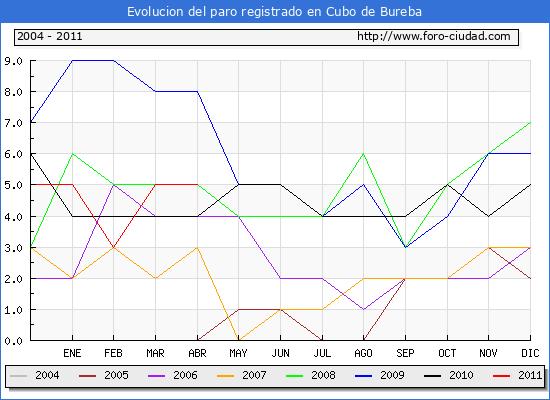 Evolucion  de los datos de parados para el Municipio de CUBO DE BUREBA hasta ABRIL del 2011.