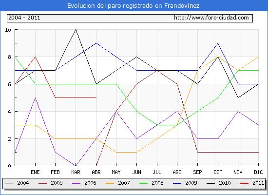 Evolucion  de los datos de parados para el Municipio de Frandov�nez hasta Abril del 2011.