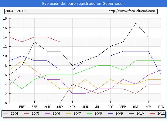 Evolucion  de los datos de parados para el Municipio de GOBERNADOR hasta ABRIL del 2011.