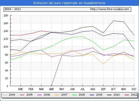 Evolucion  de los datos de parados para el Municipio de GUADAHORTUNA hasta ABRIL del 2011.