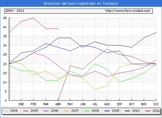 Evolucion  de los datos de parados para el Municipio de TARDAJOS hasta ABRIL del 2011.
