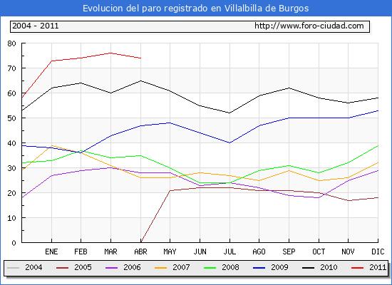 Evolucion  de los datos de parados para el Municipio de VILLALBILLA DE BURGOS hasta ABRIL del 2011.