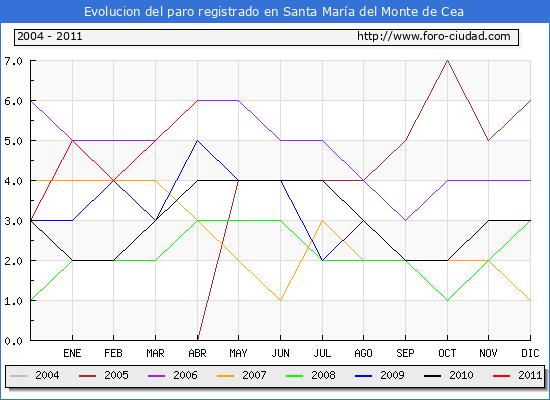 Evolucion  de los datos de parados para el Municipio de SANTA MARIA DEL MONTE DE CEA hasta ABRIL del 2011.