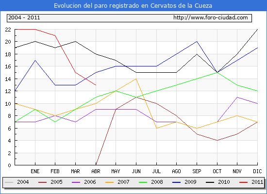 Evolucion  de los datos de parados para el Municipio de CERVATOS DE LA CUEZA hasta ABRIL del 2011.