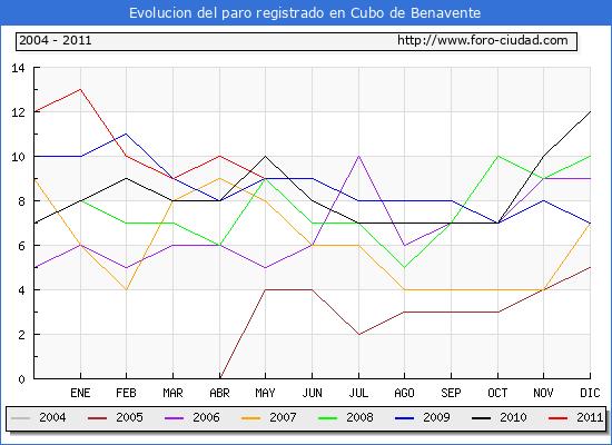 Evolucion  de los datos de parados para el Municipio de CUBO DE BENAVENTE hasta MAYO del 2011.
