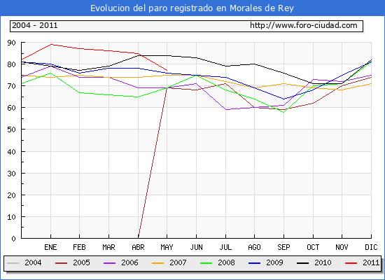 Evolucion  de los datos de parados para el Municipio de MORALES DE REY hasta MAYO del 2011.