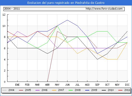 Evolucion  de los datos de parados para el Municipio de PIEDRAHITA DE CASTRO hasta MAYO del 2011.