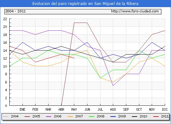 Evolucion  de los datos de parados para el Municipio de SAN MIGUEL DE LA RIBERA hasta MAYO del 2011.