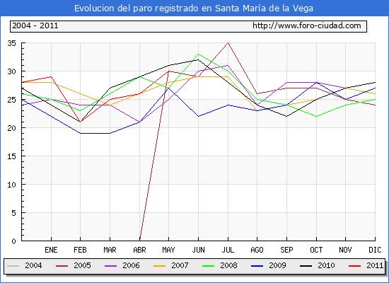 Evolucion  de los datos de parados para el Municipio de SANTA MARIA DE LA VEGA hasta MAYO del 2011.