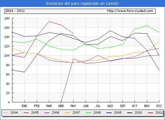 Evolucion  de los datos de parados para el Municipio de CAMBIL hasta MAYO del 2011.
