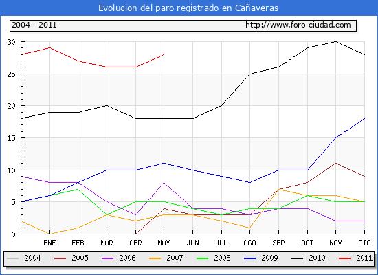 Evolucion  de los datos de parados para el Municipio de CA�AVERAS hasta MAYO del 2011.