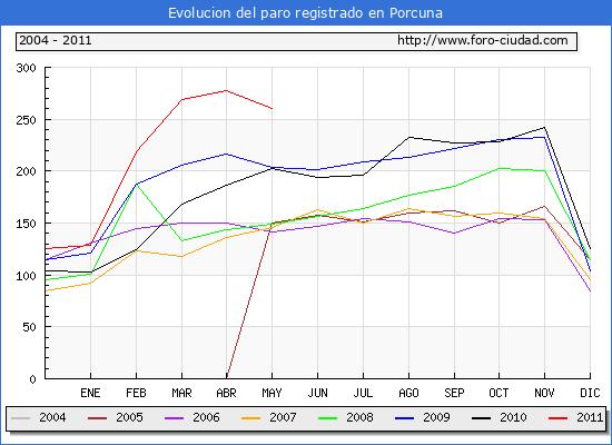 Evolucion  de los datos de parados para el Municipio de PORCUNA hasta MAYO del 2011.