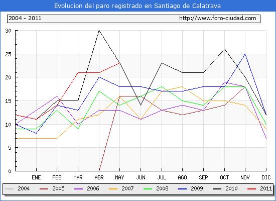 Evolucion  de los datos de parados para el Municipio de SANTIAGO DE CALATRAVA hasta MAYO del 2011.