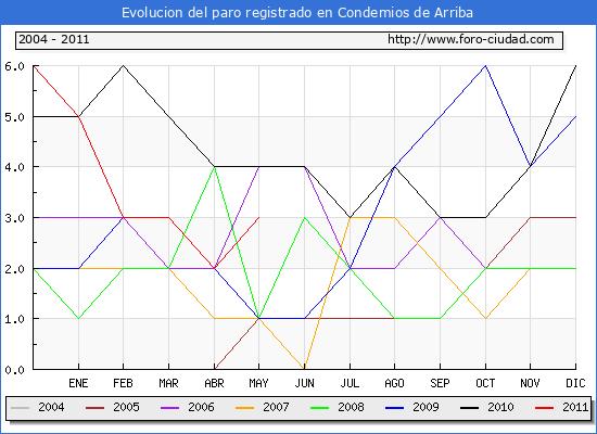 Evolucion  de los datos de parados para el Municipio de CONDEMIOS DE ARRIBA hasta MAYO del 2011.