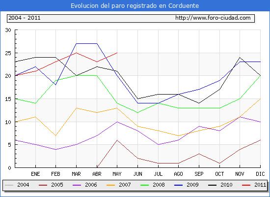 Evolucion  de los datos de parados para el Municipio de CORDUENTE hasta MAYO del 2011.