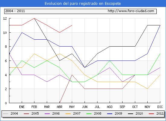 Evolucion  de los datos de parados para el Municipio de ESCOPETE hasta MAYO del 2011.
