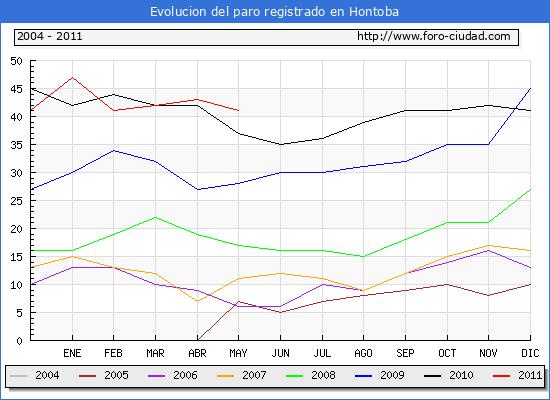 Evolucion  de los datos de parados para el Municipio de HONTOBA hasta MAYO del 2011.