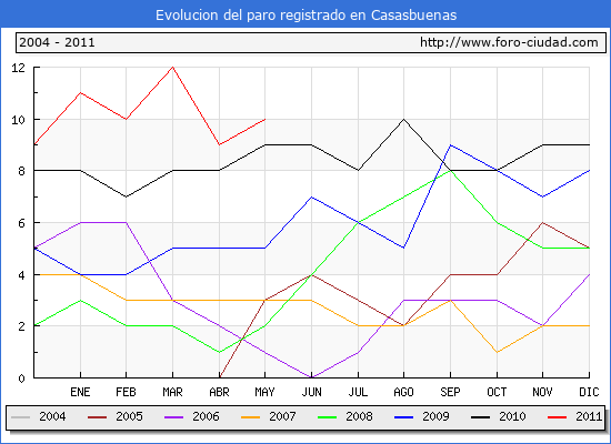 Evolucion  de los datos de parados para el Municipio de Casasbuenas hasta Mayo del 2011.