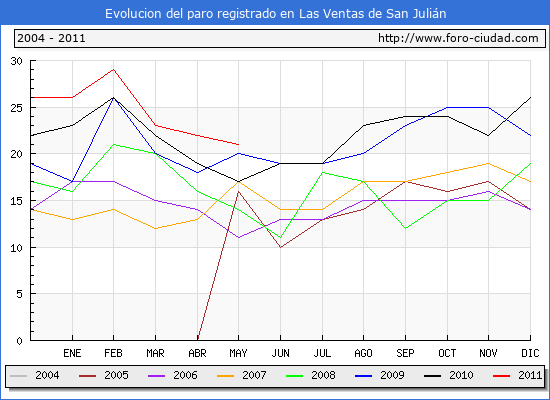 Evolucion  de los datos de parados para el Municipio de LAS VENTAS DE SAN JULIAN hasta MAYO del 2011.