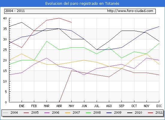 Evolucion  de los datos de parados para el Municipio de TOTANES hasta MAYO del 2011.