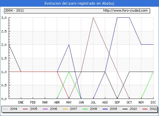 Evolucion  de los datos de parados para el Municipio de Ababuj hasta Mayo del 2011.