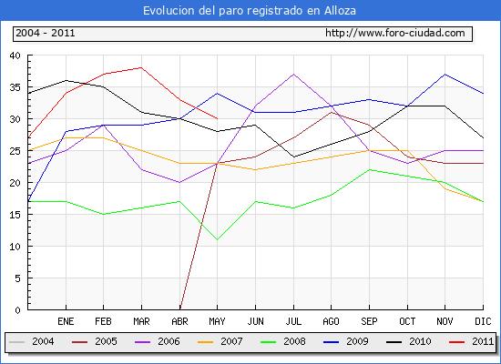 Evolucion  de los datos de parados para el Municipio de ALLOZA hasta MAYO del 2011.