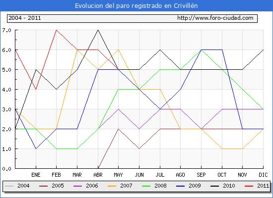 Evolucion  de los datos de parados para el Municipio de CRIVILLEN hasta MAYO del 2011.