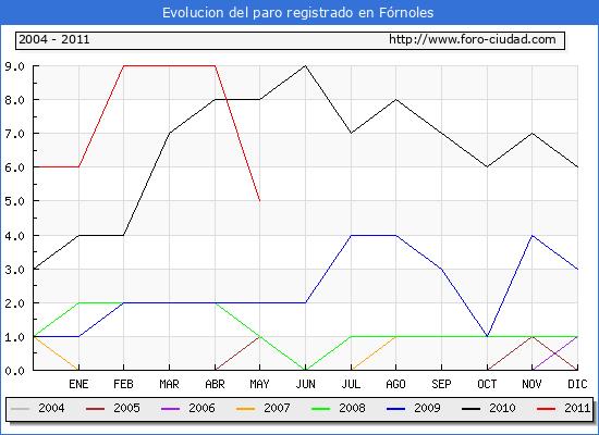 Evolucion  de los datos de parados para el Municipio de FORNOLES hasta MAYO del 2011.