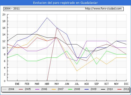 Evolucion  de los datos de parados para el Municipio de Guadalaviar hasta Mayo del 2011.