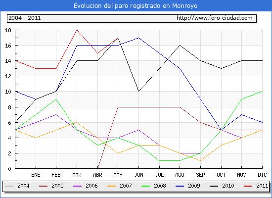 Evolucion  de los datos de parados para el Municipio de MONROYO hasta MAYO del 2011.