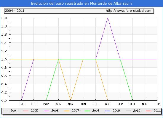 Evolucion  de los datos de parados para el Municipio de MONTERDE DE ALBARRACIN hasta MAYO del 2011.