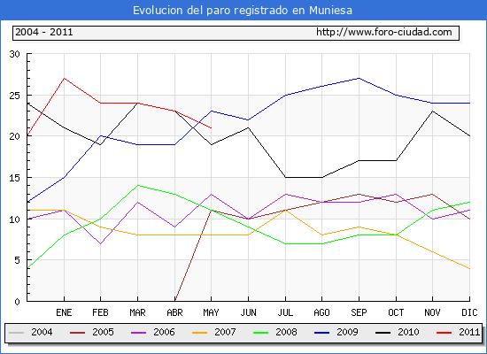 Evolucion  de los datos de parados para el Municipio de MUNIESA hasta MAYO del 2011.
