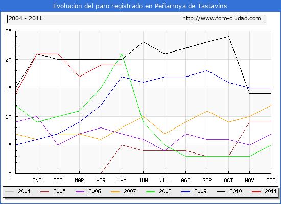 Evolucion  de los datos de parados para el Municipio de PE�ARROYA DE TASTAVINS hasta MAYO del 2011.