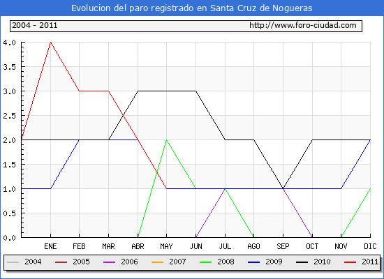 Evolucion  de los datos de parados para el Municipio de SANTA CRUZ DE NOGUERAS hasta MAYO del 2011.