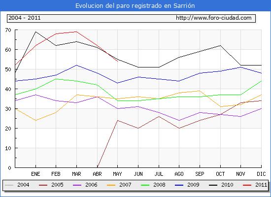 Evolucion  de los datos de parados para el Municipio de SARRION hasta MAYO del 2011.