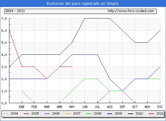 Evolucion  de los datos de parados para el Municipio de Singra hasta Mayo del 2011.