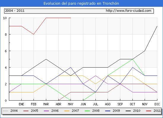 Evolucion  de los datos de parados para el Municipio de TRONCHON hasta MAYO del 2011.